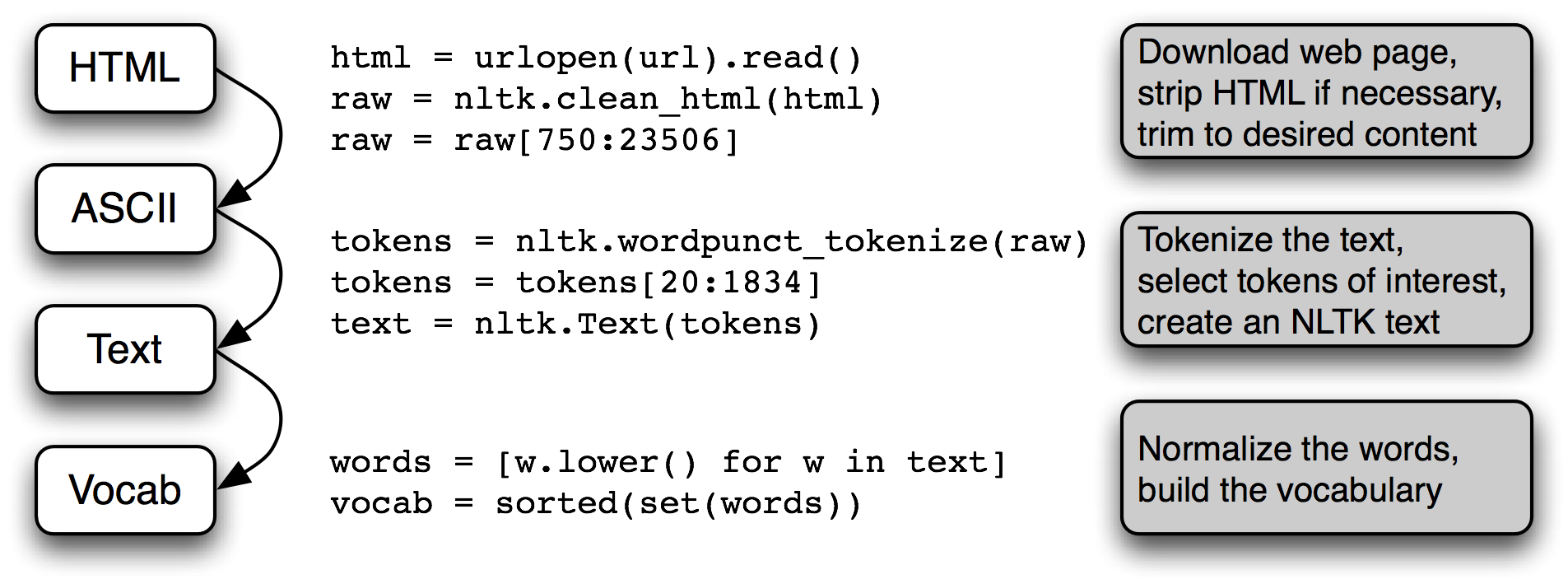 Natural Language Processing with Python and NLTK | Hael's Blog